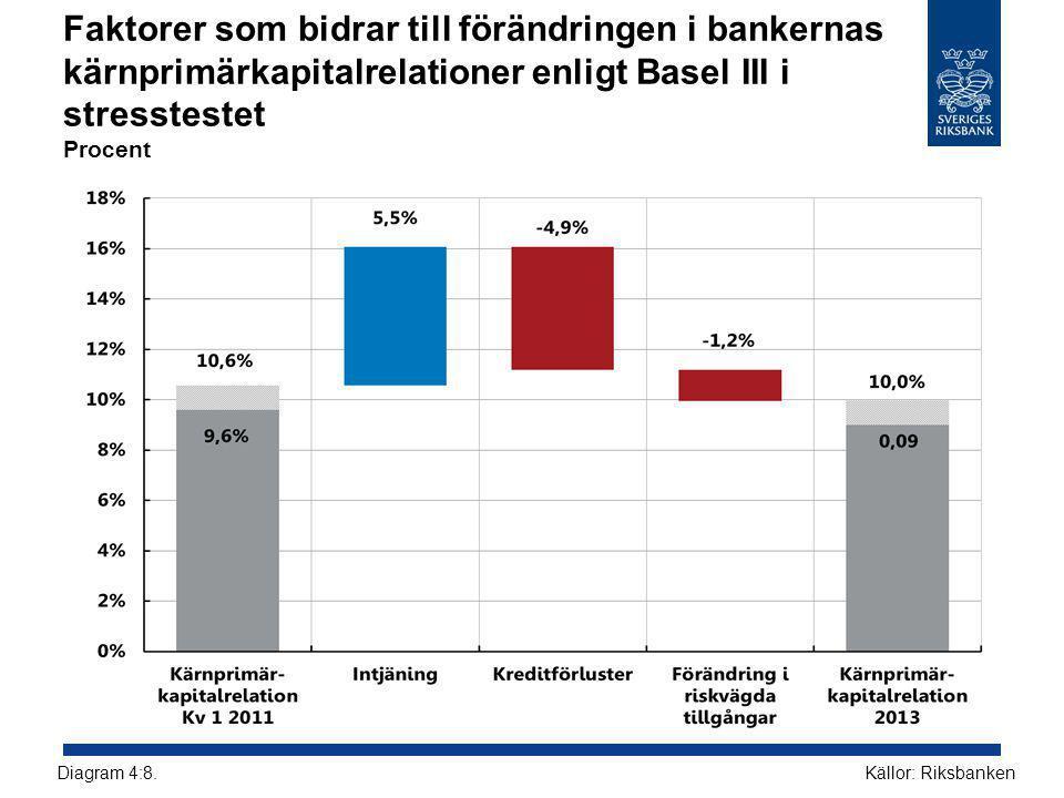 Faktorer som bidrar till förändringen i bankernas kärnprimärkapitalrelationer enligt Basel III i stresstestet Procent Källor: RiksbankenDiagram 4:8.