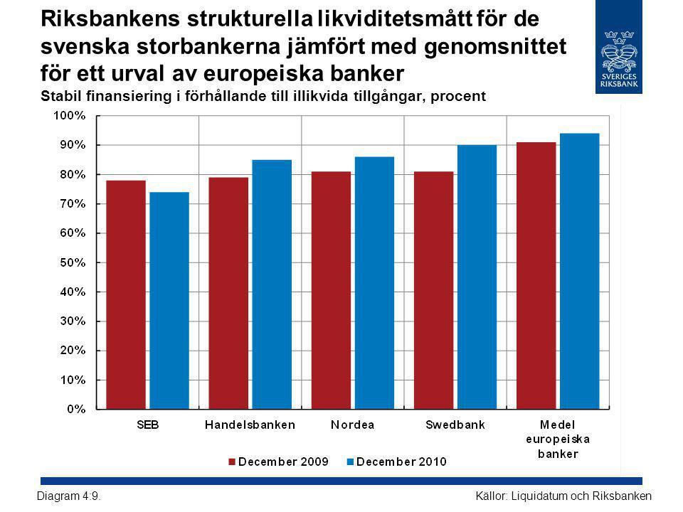 Riksbankens strukturella likviditetsmått för de svenska storbankerna jämfört med genomsnittet för ett urval av europeiska banker Stabil finansiering i förhållande till illikvida tillgångar, procent Källor: Liquidatum och RiksbankenDiagram 4:9.