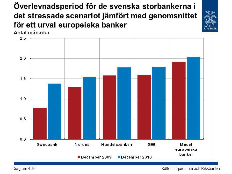 Överlevnadsperiod för de svenska storbankerna i det stressade scenariot jämfört med genomsnittet för ett urval europeiska banker Antal månader Källor: Liquidatum och RiksbankenDiagram 4:10.