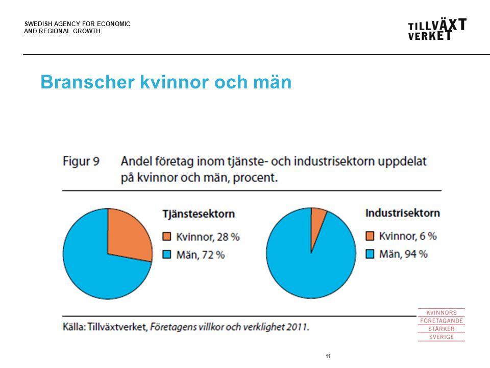 SWEDISH AGENCY FOR ECONOMIC AND REGIONAL GROWTH 11 Branscher kvinnor och män
