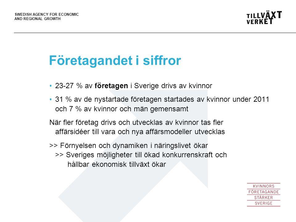 SWEDISH AGENCY FOR ECONOMIC AND REGIONAL GROWTH 23-27 % av företagen i Sverige drivs av kvinnor 31 % av de nystartade företagen startades av kvinnor u