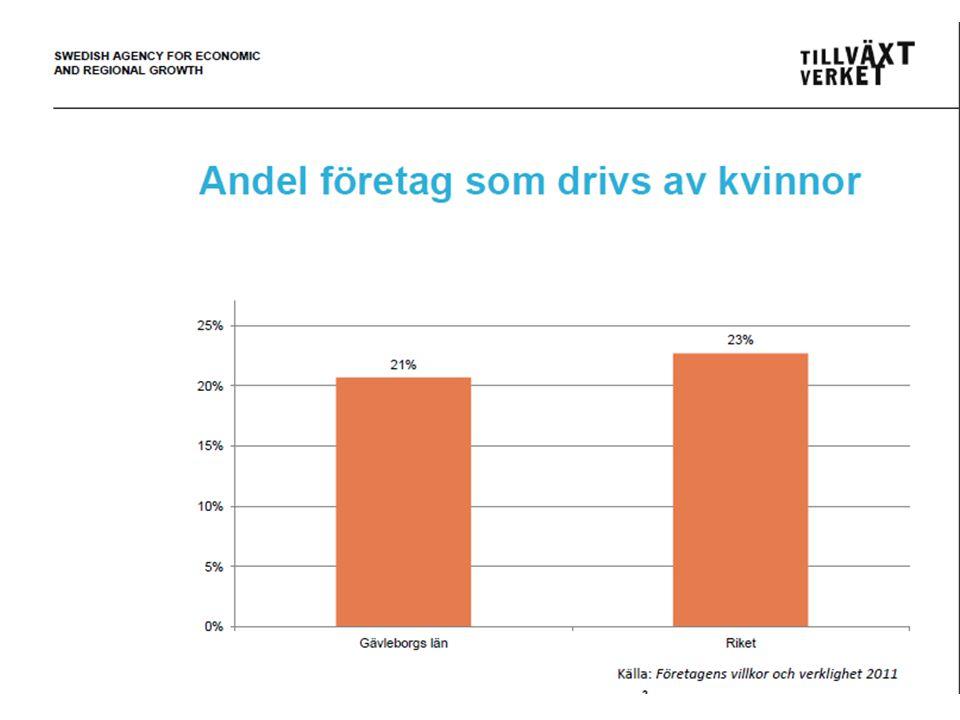 SWEDISH AGENCY FOR ECONOMIC AND REGIONAL GROWTH Ambassadörsuppdrag Panelsamtal 30