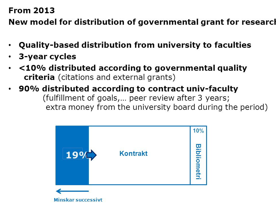 Bibliometri Kontrakt 19% 10% Minskar successivt From 2013 New model for distribution of governmental grant for research Quality-based distribution from university to faculties 3-year cycles <10% distributed according to governmental quality criteria (citations and external grants) 90% distributed according to contract univ-faculty (fulfillment of goals,… peer review after 3 years; extra money from the university board during the period)
