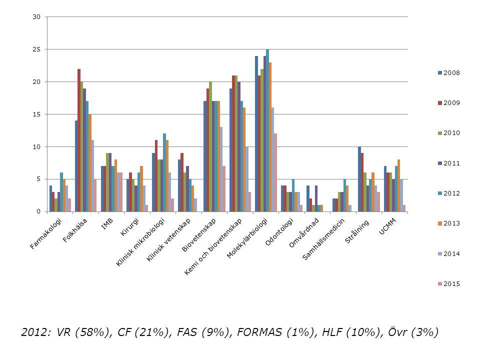2012: VR (58%), CF (21%), FAS (9%), FORMAS (1%), HLF (10%), Övr (3%)