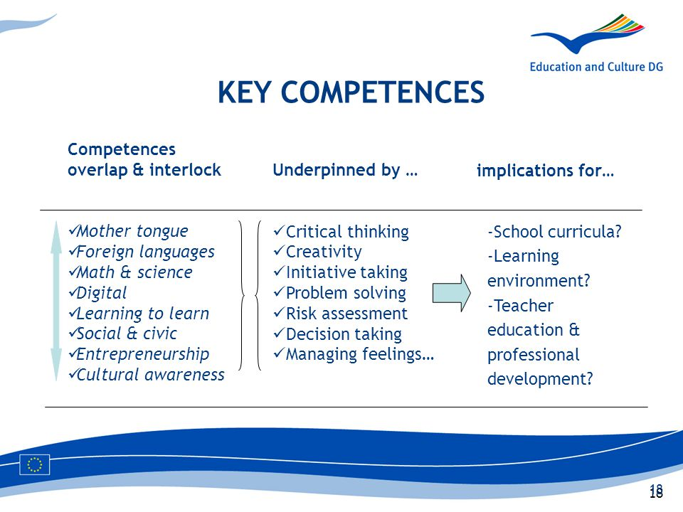 18 KEY COMPETENCES Competences overlap & interlock Mother tongue Foreign languages Math & science Digital Learning to learn Social & civic Entrepreneu