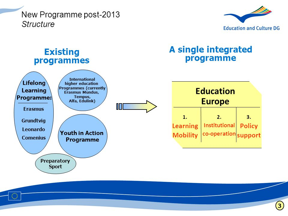 Youth in Action Programme International higher education Programmes (currently Erasmus Mundus, Tempus, Alfa, Edulink) Erasmus Grundtvig Leonardo Comenius Lifelong Learning Programme: A single integrated programme Existing programmes New Programme post-2013 Structure 3 Education Europe 1.