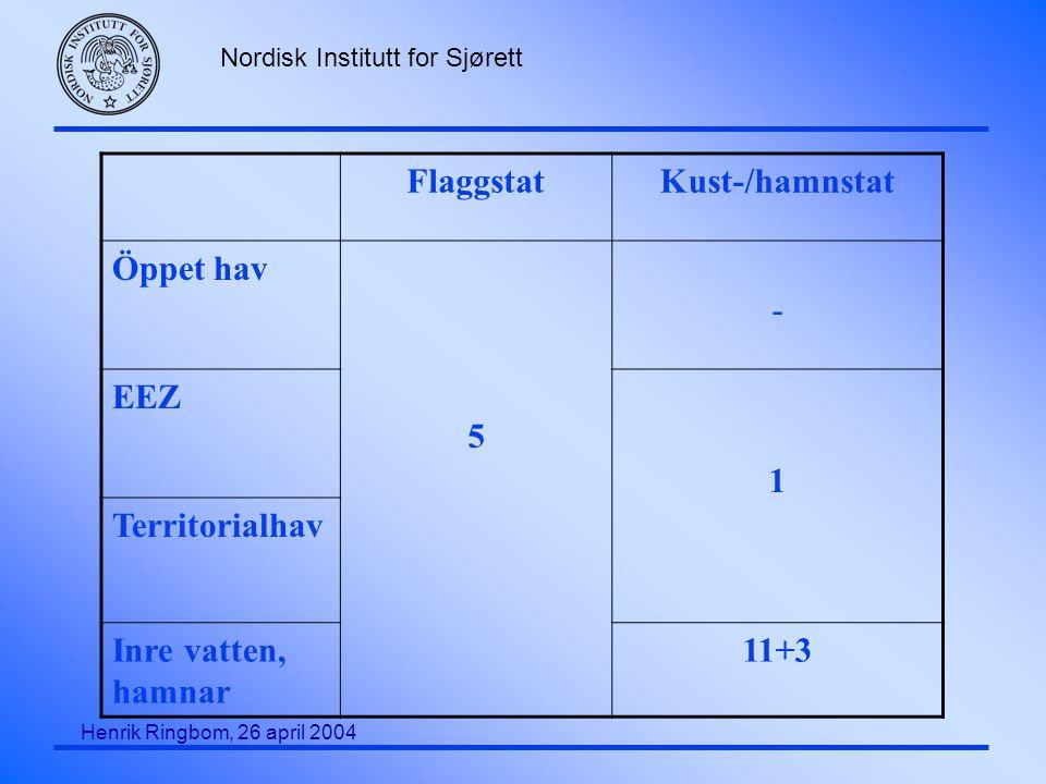 Nordisk Institutt for Sjørett Henrik Ringbom, 26 april 2004 Kuststatskrav(2) F Få möjligheter till kuststatsreglering, såvida inte åtgärderna är IMO-godkända F Få regionala särregler i IMO instrument F Verkställighetsmöjligheterna oklara