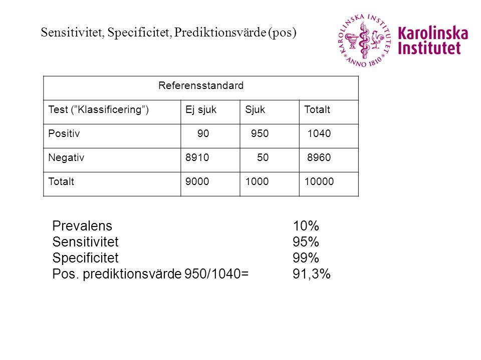 """Sensitivitet, Specificitet, Prediktionsvärde (pos) Referensstandard Test (""""Klassificering"""")Ej sjukSjukTotalt Positiv 90 950 1040 Negativ8910 50 8960 T"""