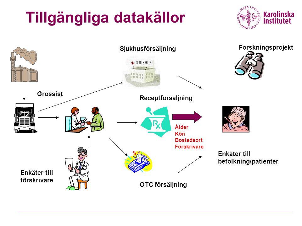 Tillgängliga datakällor Ålder Kön Bostadsort Förskrivare Grossist Receptförsäljning Sjukhusförsäljning OTC försäljning Enkäter till förskrivare Enkäte