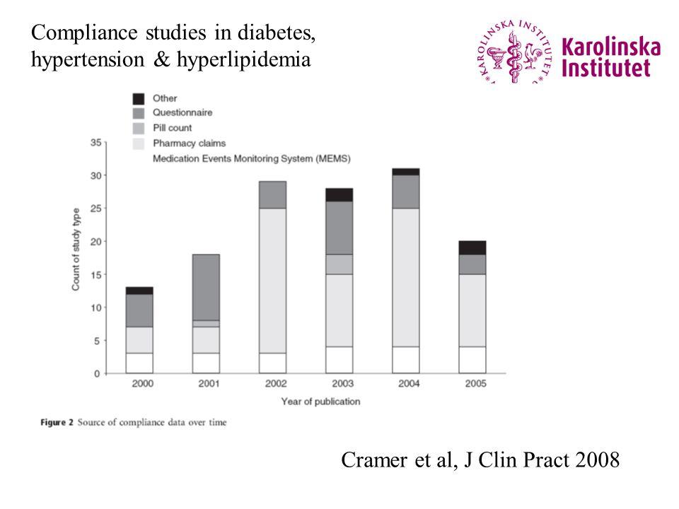 Cramer et al, J Clin Pract 2008 Compliance studies in diabetes, hypertension & hyperlipidemia