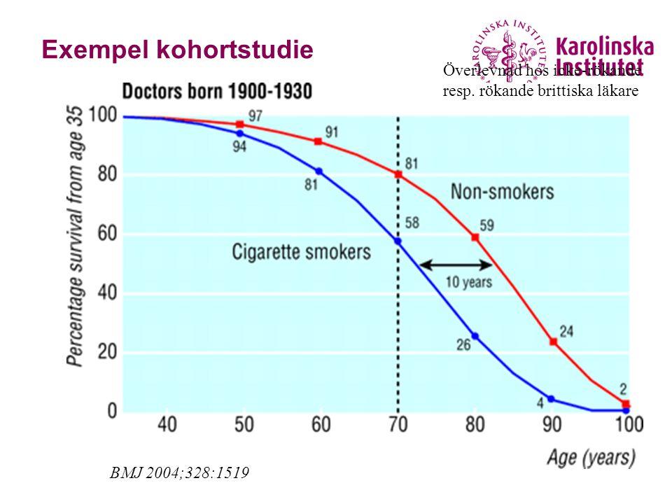 Exempel kohortstudie BMJ 2004;328:1519 Överlevnad hos icke-rökande resp. rökande brittiska läkare