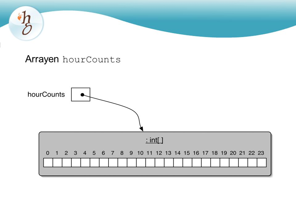 Arrayen hourCounts
