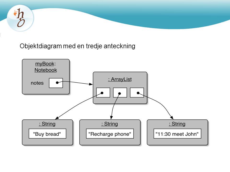 Objektdiagram med en tredje anteckning