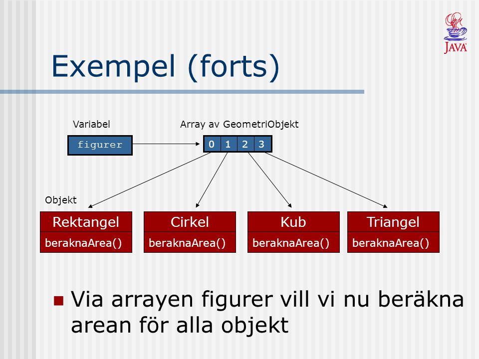 Exempel (forts) Finns det inte stöd för polymorfism måste vi själva kolla vilken metod som ska anropas for (int i = 0; i < figurer.length; i++) { if (figurer[i] instanceof Rektangel) { Rektangel r = (Rektangel)figurer[i]; //Konvertera till rätt typ r.beraknaArea(); } else if (figurer[i] instanceof Kub) { Kub k = (Kub)figurer[i]; //Konvertera till rätt typ k.beraknaArea(); } // osv… för varje subklass }