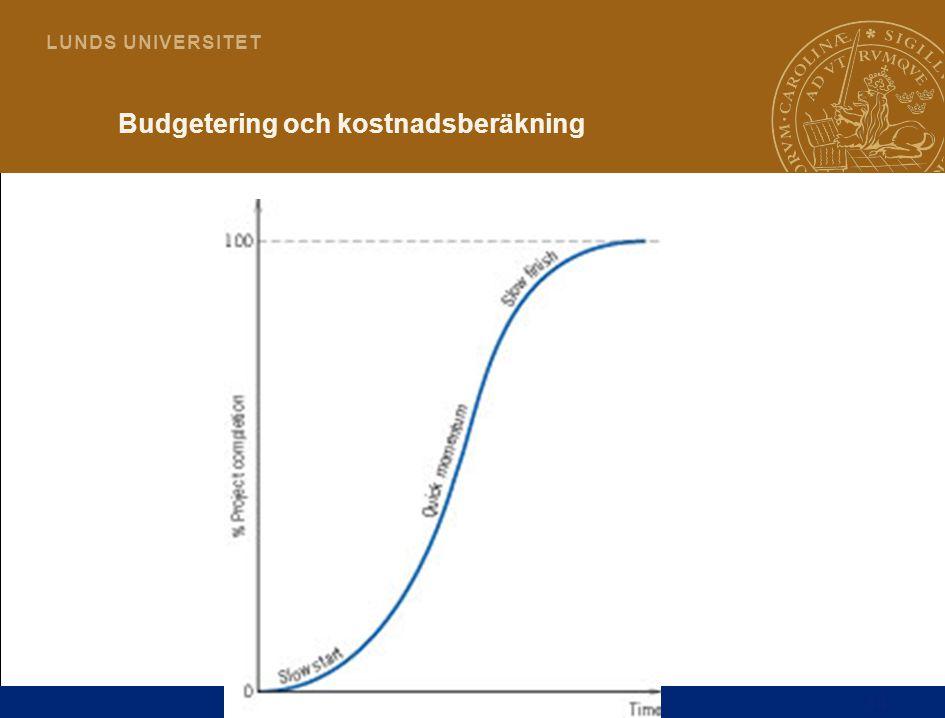14 L U N D S U N I V E R S I T E T Budgetering och kostnadsberäkning