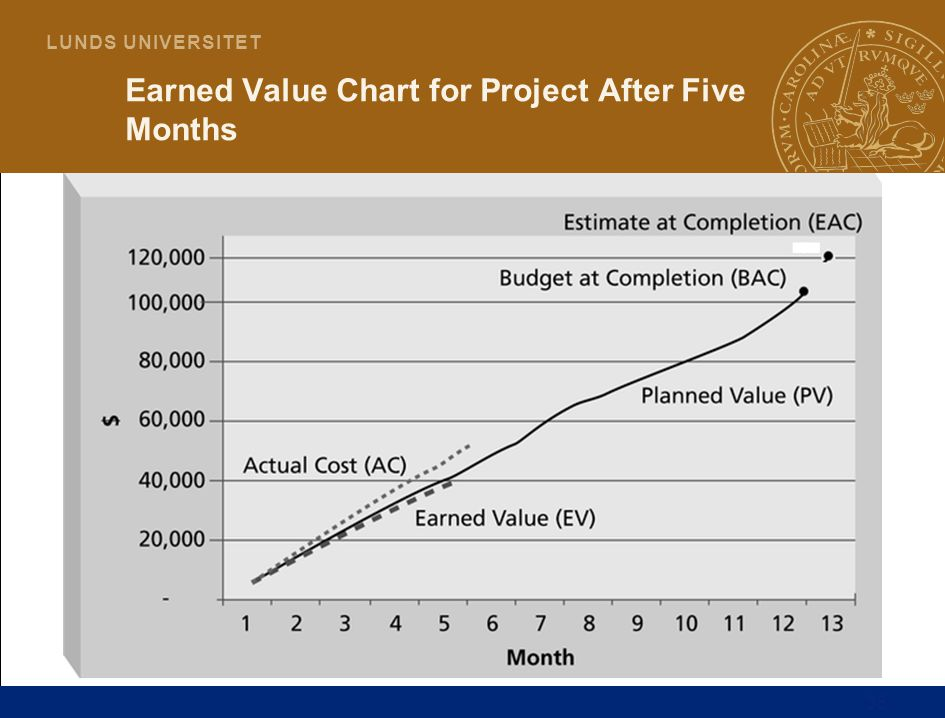35 L U N D S U N I V E R S I T E T Earned Value Chart for Project After Five Months