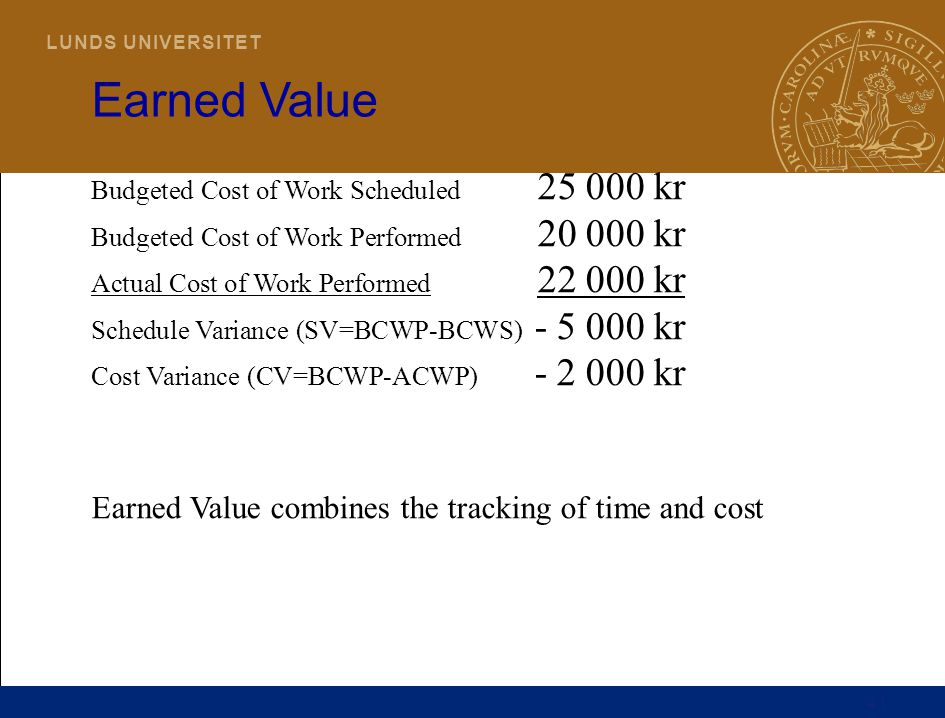 41 L U N D S U N I V E R S I T E T Earned Value Budgeted Cost of Work Scheduled 25 000 kr Budgeted Cost of Work Performed 20 000 kr Actual Cost of Wor