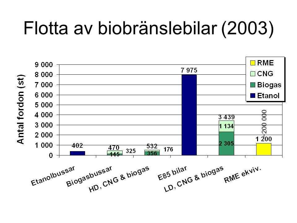 Flotta av biobränslebilar (2003) ~200 000