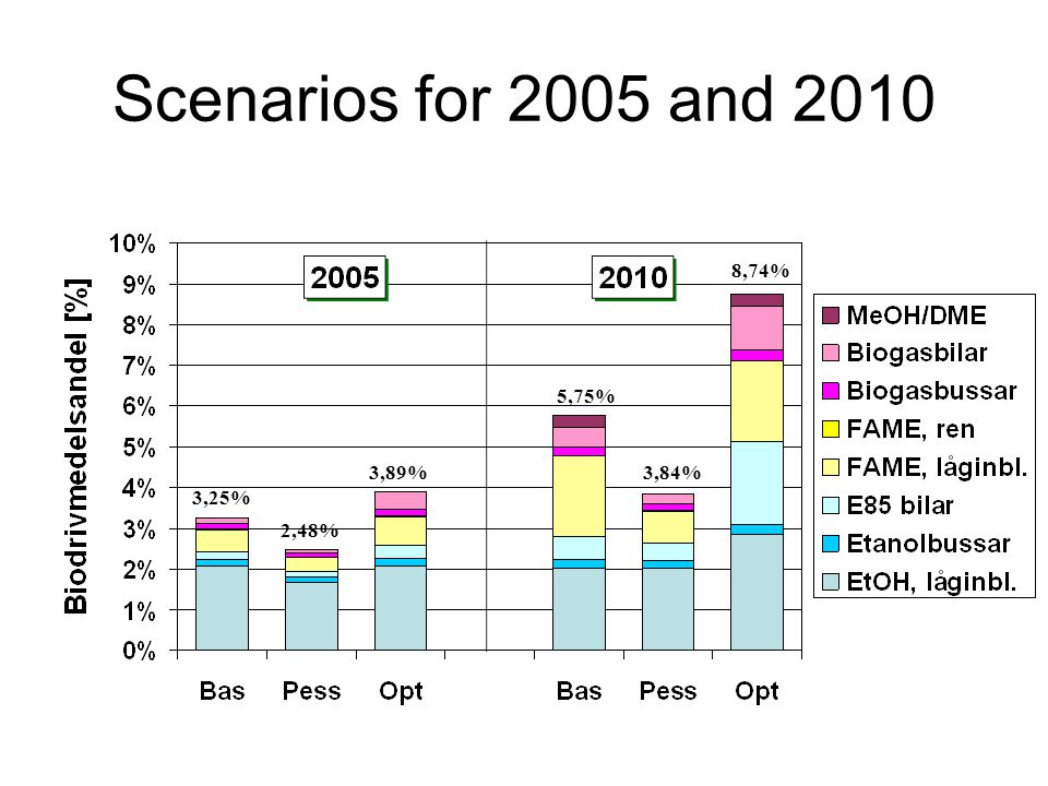 Scenarios for 2005 and 2010 3,25% 2,48% 3,89% 5,75% 3,84% 8,74%