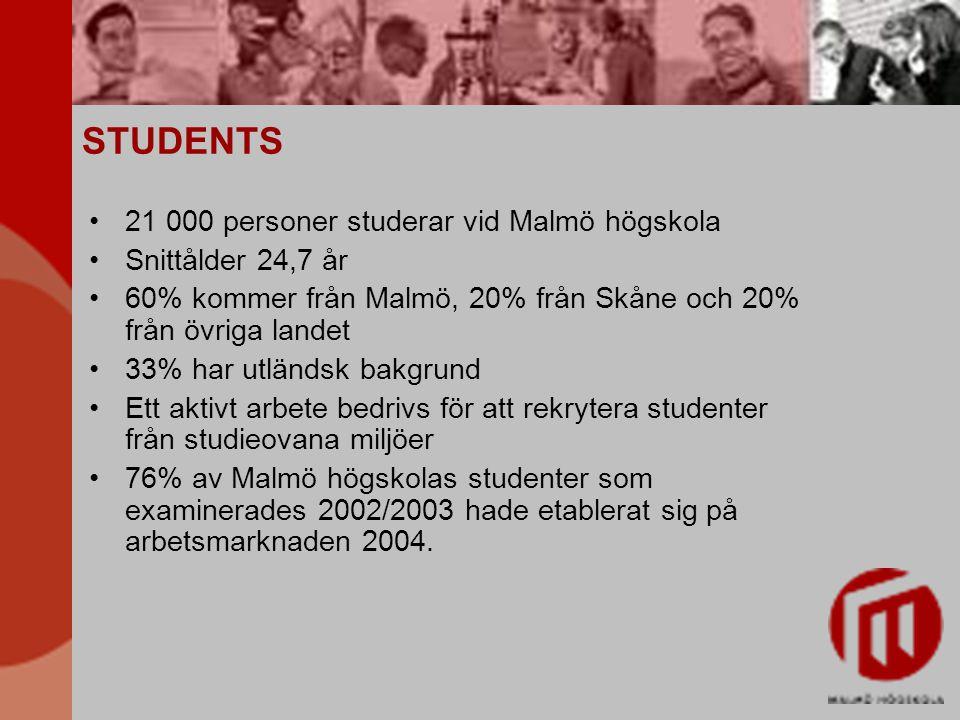 STUDENTS 21 000 personer studerar vid Malmö högskola Snittålder 24,7 år 60% kommer från Malmö, 20% från Skåne och 20% från övriga landet 33% har utlän