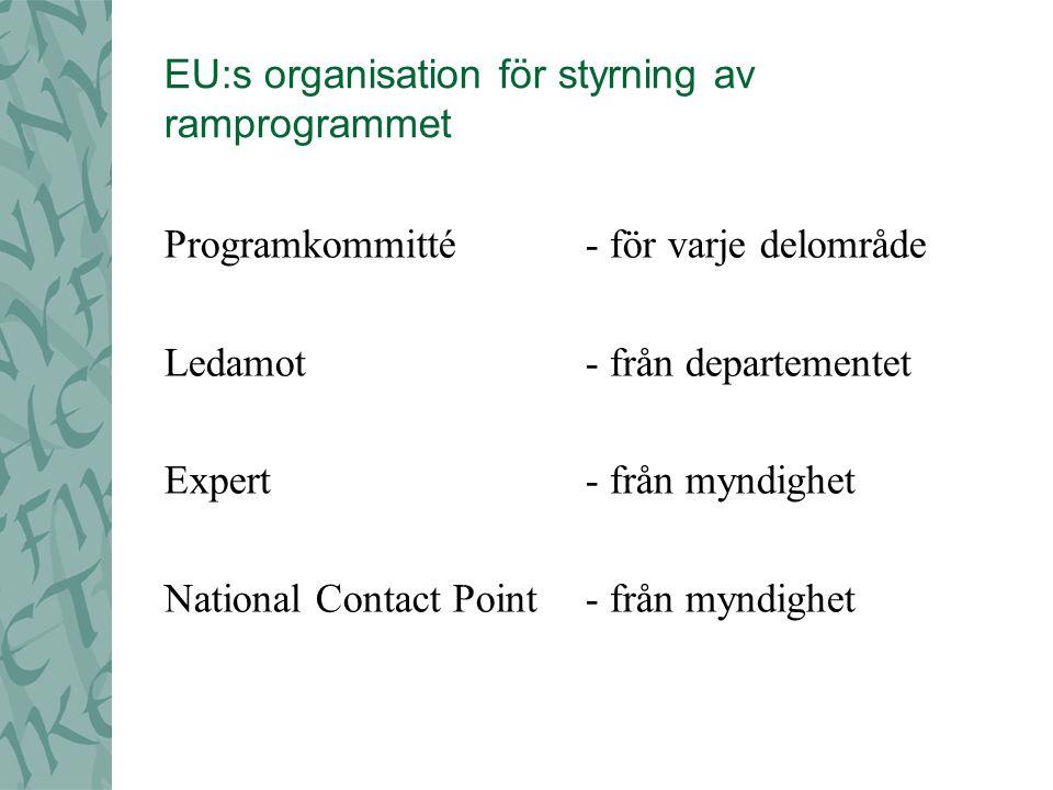 EU:s organisation för styrning av ramprogrammet Programkommitté - för varje delområde Ledamot - från departementet Expert - från myndighet National Contact Point - från myndighet