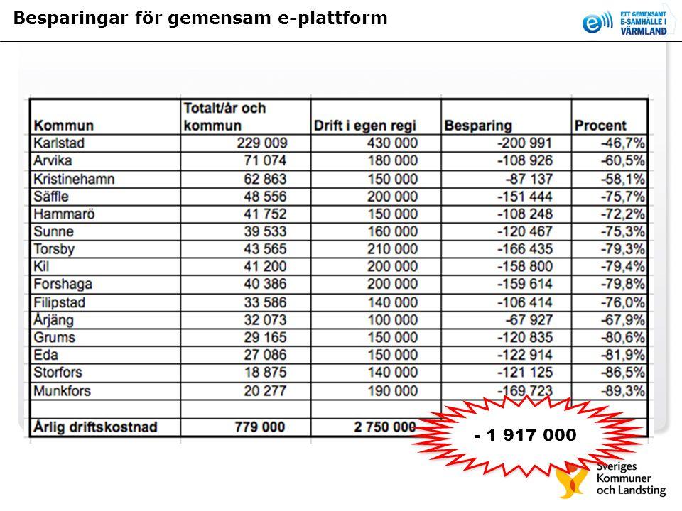 Besparingar för gemensam e-plattform - 1 917 000