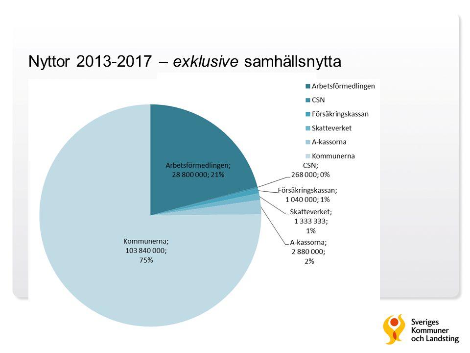 Nyttor 2013-2017 – exklusive samhällsnytta