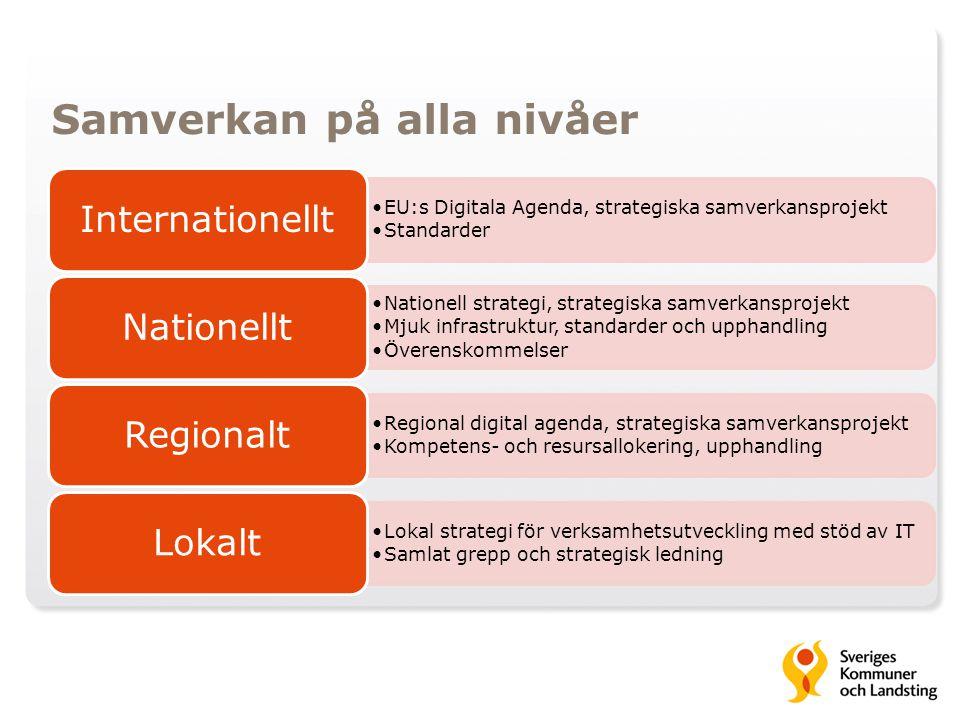 Samverkan på alla nivåer EU:s Digitala Agenda, strategiska samverkansprojekt Standarder Internationellt Nationell strategi, strategiska samverkansproj