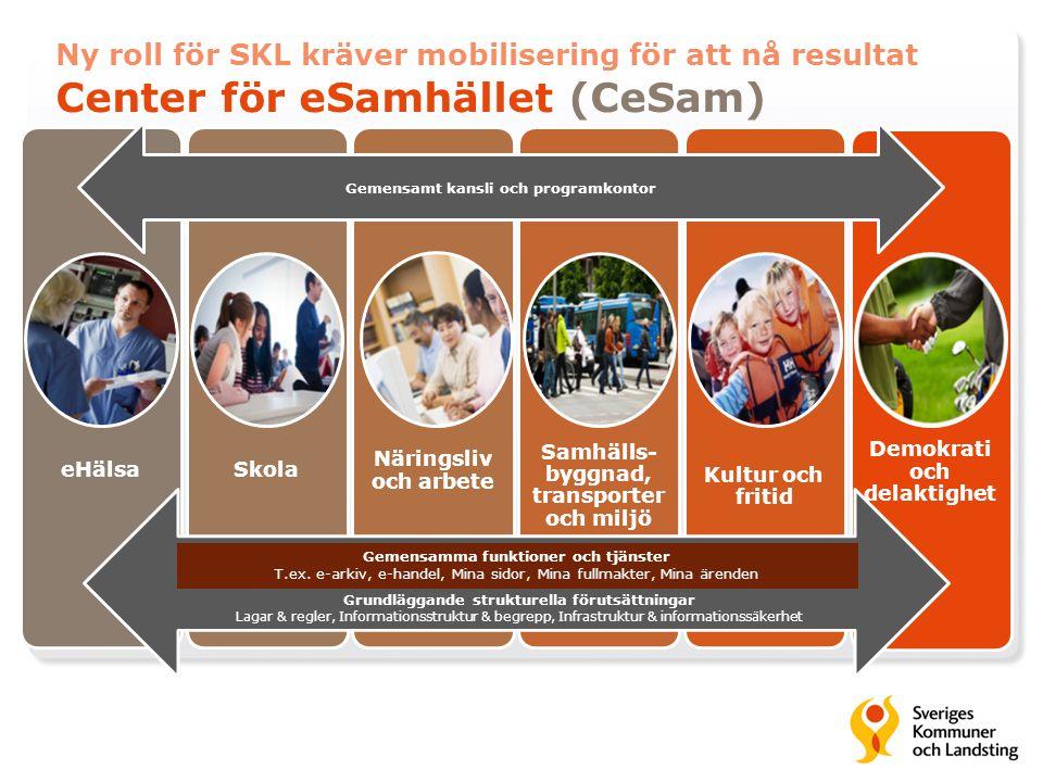 Ny roll för SKL kräver mobilisering för att nå resultat Center för eSamhället (CeSam) eHälsaSkola Näringsliv och arbete Samhälls- byggnad, transporter