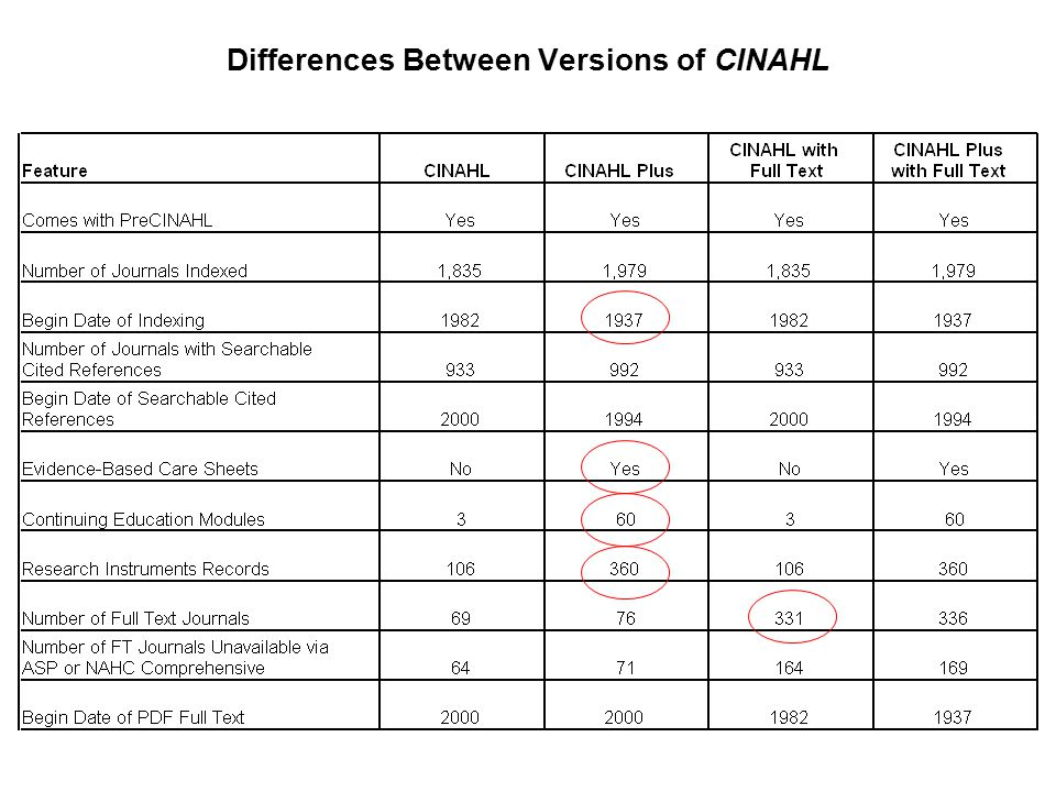 Differences Between Versions of CINAHL