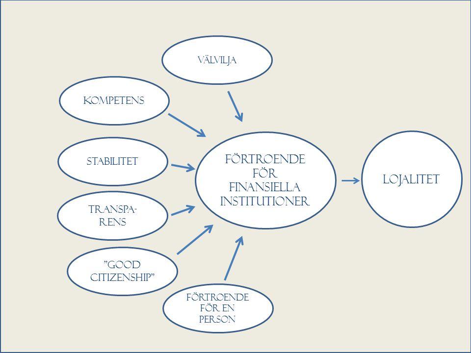 Förtroende för finansiella institutioner kompetens stabilitet Transpa- rens Good citizenship Förtroende för en person Lojalitet välvilja