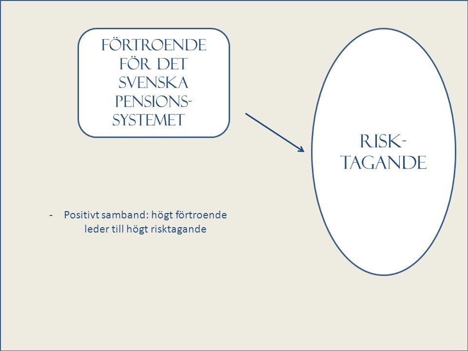 Förtroende för Det svenska pensions- systemett Risk- tagande -Positivt samband: högt förtroende leder till högt risktagande