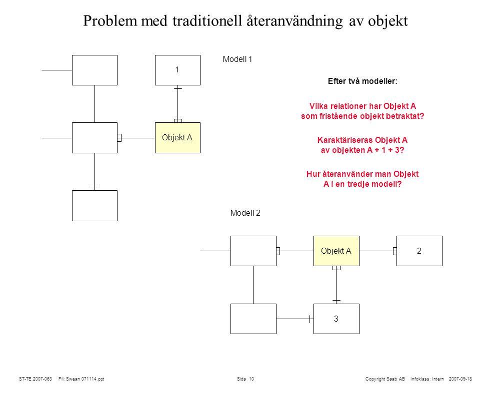 ST-TE.2007-063 Fil: Swean 071114.ppt Sida 10 Problem med traditionell återanvändning av objekt Copyright Saab AB Infoklass: Intern 2007-09-18 Objekt A 1 3 2 Modell 1 Modell 2 Hur återanvänder man Objekt A i en tredje modell.