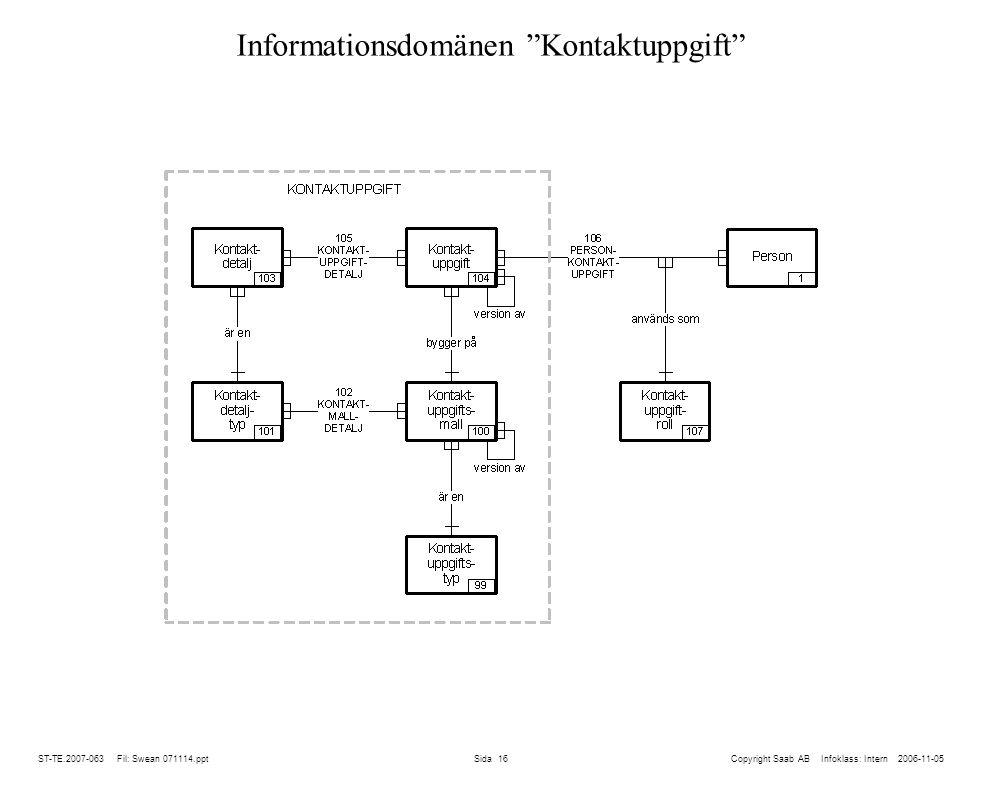 ST-TE.2007-063 Fil: Swean 071114.ppt Sida 16 Informationsdomänen Kontaktuppgift Copyright Saab AB Infoklass: Intern 2006-11-05