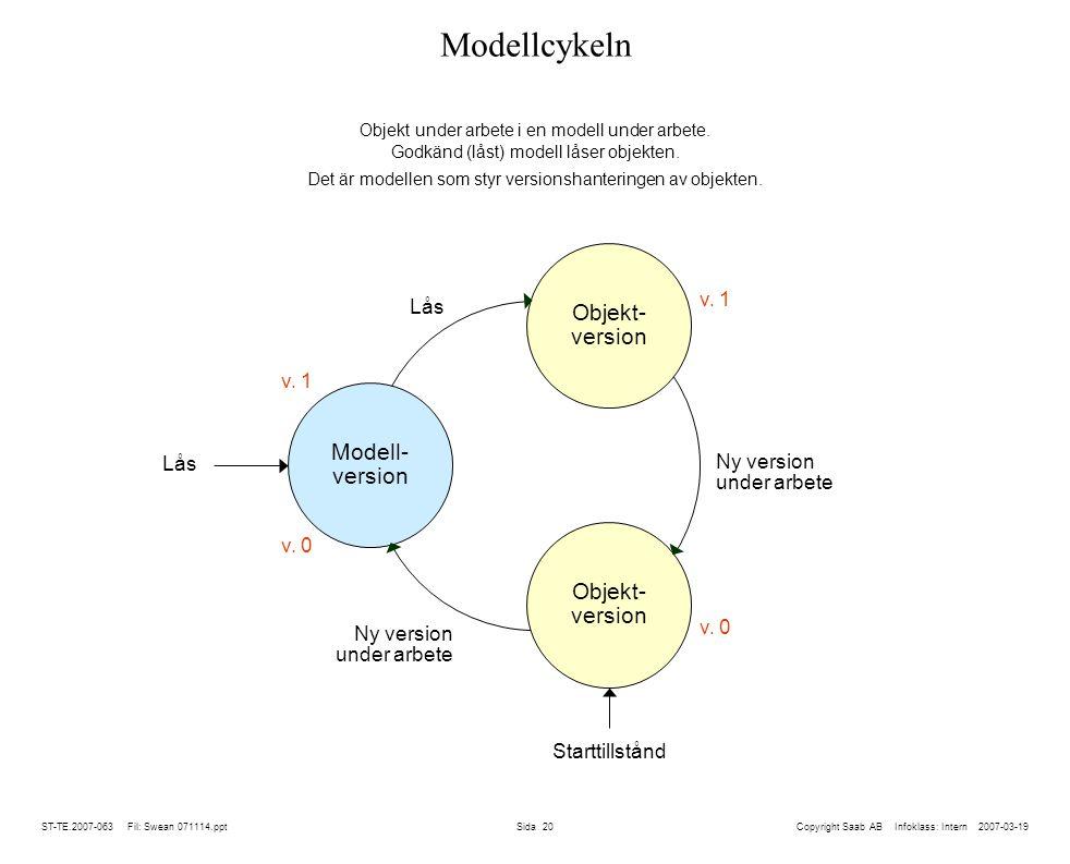 ST-TE.2007-063 Fil: Swean 071114.ppt Sida 20 Modellcykeln Copyright Saab AB Infoklass: Intern 2007-03-19 Objekt under arbete i en modell under arbete.