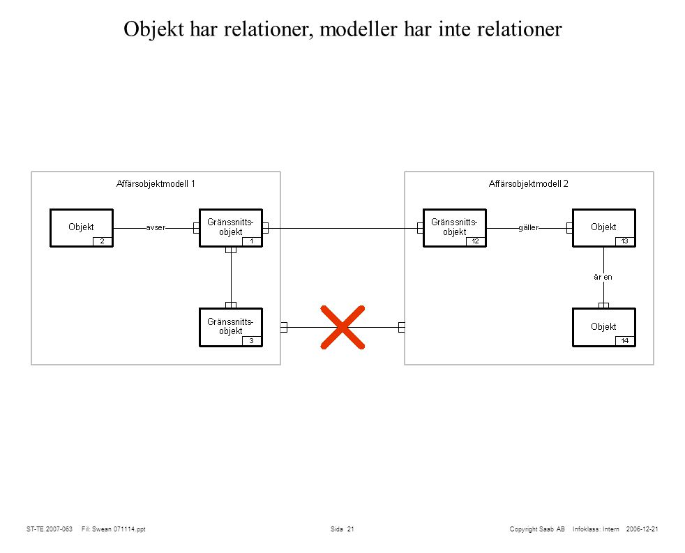 ST-TE.2007-063 Fil: Swean 071114.ppt Sida 21 Objekt har relationer, modeller har inte relationer Copyright Saab AB Infoklass: Intern 2006-12-21