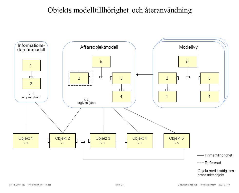 ST-TE.2007-063 Fil: Swean 071114.ppt Sida 23 Modellvy Objekts modelltillhörighet och återanvändning Copyright Saab AB Infoklass: Intern 2007-03-19 Informations- domänmodell Objekt 1 v.