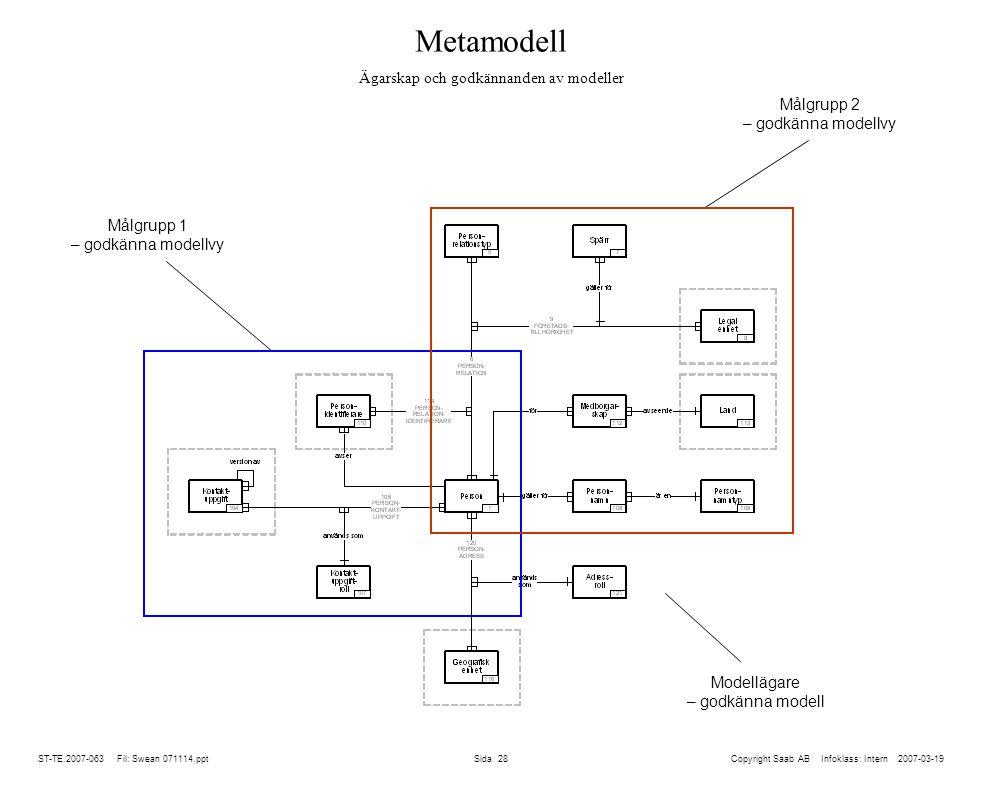 ST-TE.2007-063 Fil: Swean 071114.ppt Sida 28 Metamodell Ägarskap och godkännanden av modeller Copyright Saab AB Infoklass: Intern 2007-03-19 Modellägare – godkänna modell Målgrupp 2 – godkänna modellvy Målgrupp 1 – godkänna modellvy