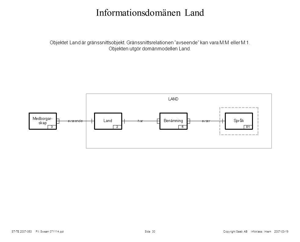 ST-TE.2007-063 Fil: Swean 071114.ppt Sida 30 Informationsdomänen Land Copyright Saab AB Infoklass: Intern 2007-03-19 Objektet Land är gränssnittsobjekt.