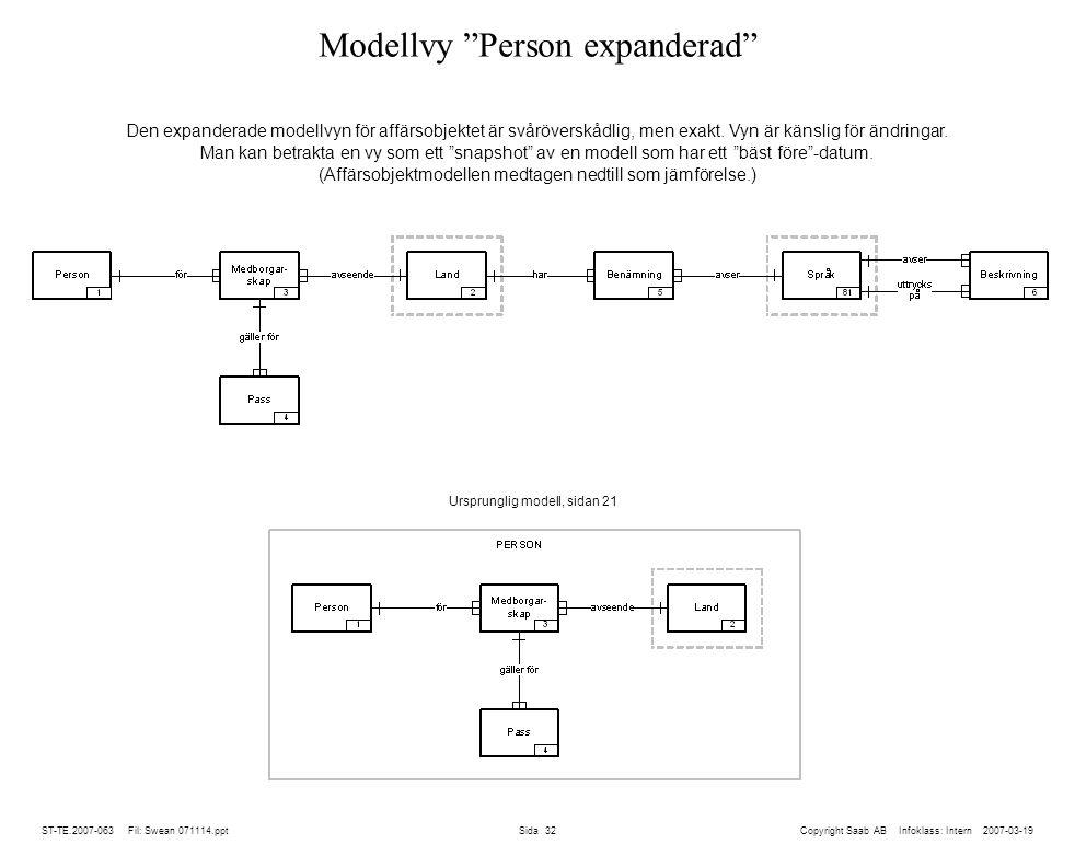 ST-TE.2007-063 Fil: Swean 071114.ppt Sida 32 Modellvy Person expanderad Copyright Saab AB Infoklass: Intern 2007-03-19 Den expanderade modellvyn för affärsobjektet är svåröverskådlig, men exakt.