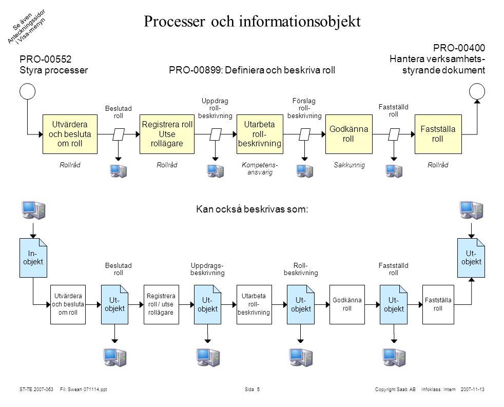 ST-TE.2007-063 Fil: Swean 071114.ppt Sida 6 Arkitektur på fyra nivåer Ett förändringsärende berör oftast flera nivåer Infoklass: Intern Datum: 2007-11-12 Information System IT Processer