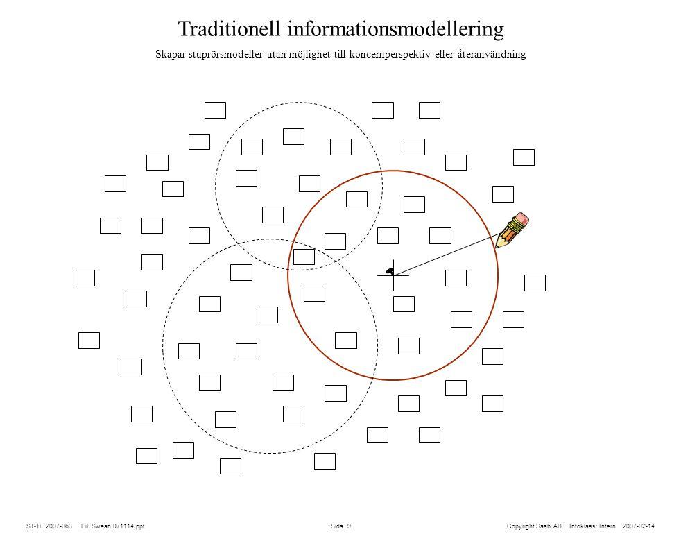 ST-TE.2007-063 Fil: Swean 071114.ppt Sida 9 Traditionell informationsmodellering Skapar stuprörsmodeller utan möjlighet till koncernperspektiv eller återanvändning Copyright Saab AB Infoklass: Intern 2007-02-14