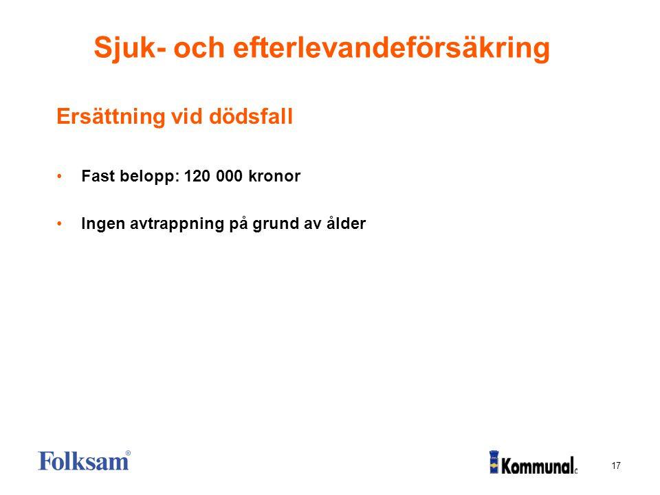 17 Sjuk- och efterlevandeförsäkring Ersättning vid dödsfall Fast belopp: 120 000 kronor Ingen avtrappning på grund av ålder