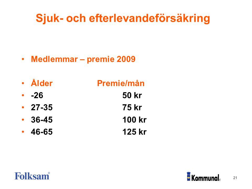 21 Sjuk- och efterlevandeförsäkring Medlemmar – premie 2009 ÅlderPremie/mån -2650 kr 27-3575 kr 36-45100 kr 46-65125 kr