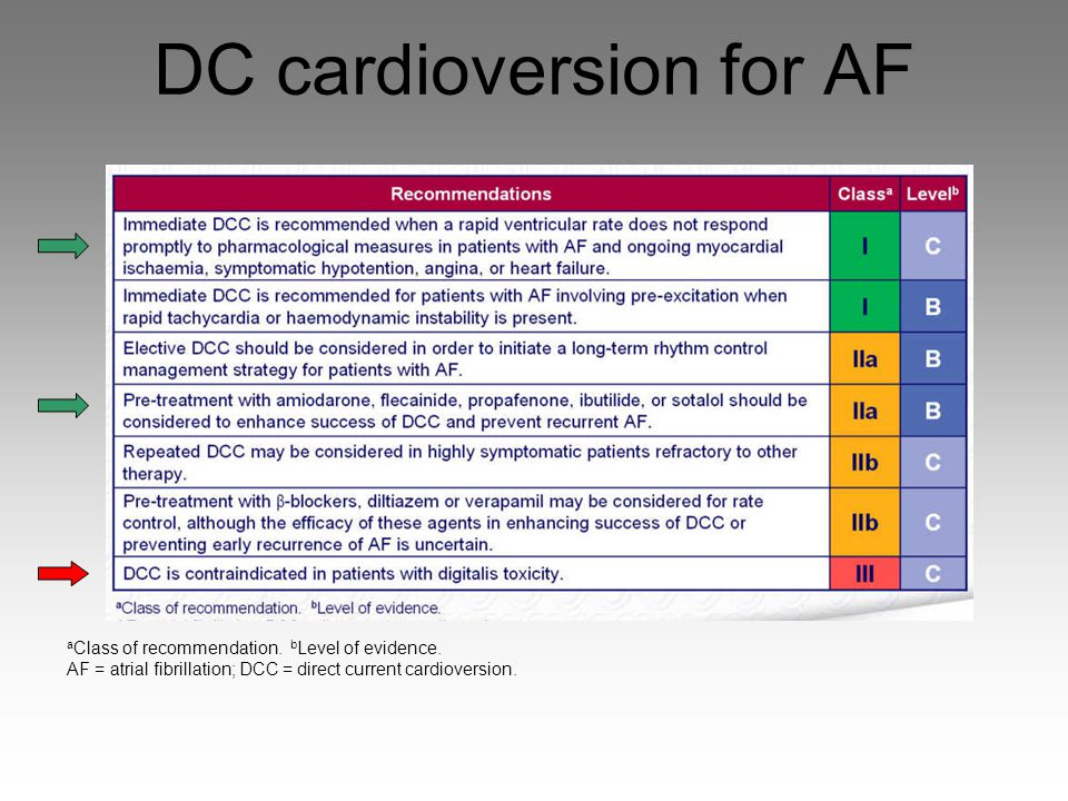 DC cardioversion for AF a Class of recommendation. b Level of evidence. AF = atrial fibrillation; DCC = direct current cardioversion.