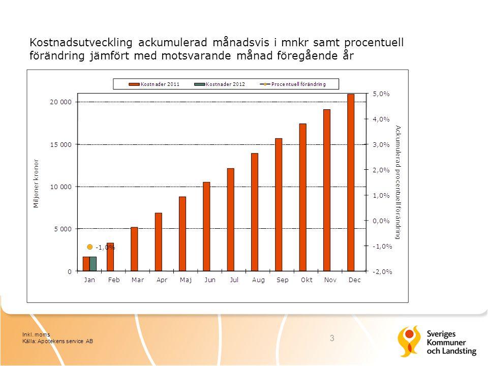 Kostnadsutveckling ackumulerad månadsvis i mnkr samt procentuell förändring jämfört med motsvarande månad föregående år 3 Inkl.