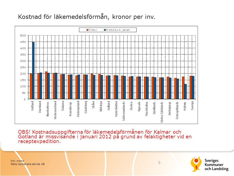 Kostnad för läkemedelsförmån, kronor per inv.6 Inkl.