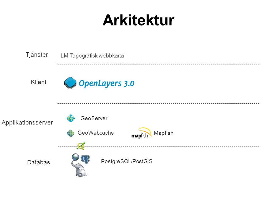 LM Topografisk webbkarta Tjänster Klient Applikationsserver Databas GeoWebcache GeoServer PostgreSQL/PostGIS Mapfish Arkitektur