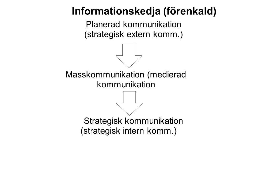 Masskommunikation (medierad kommunikation Informationskedja (förenkald) Strategisk kommunikation (strategisk intern komm.) Planerad kommunikation (str