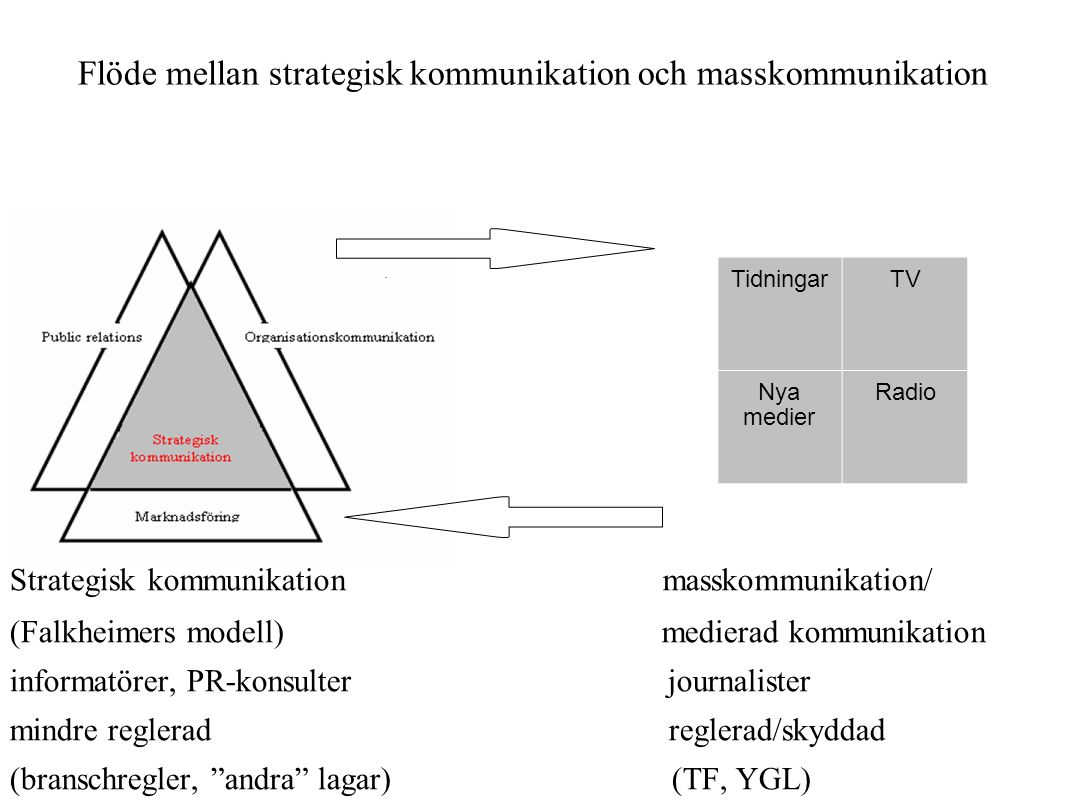 Flöde mellan strategisk kommunikation och masskommunikation Strategisk kommunikation masskommunikation/ (Falkheimers modell) medierad kommunikation in